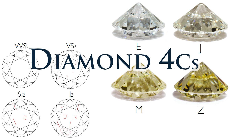 ダイヤモンドの4Cとは